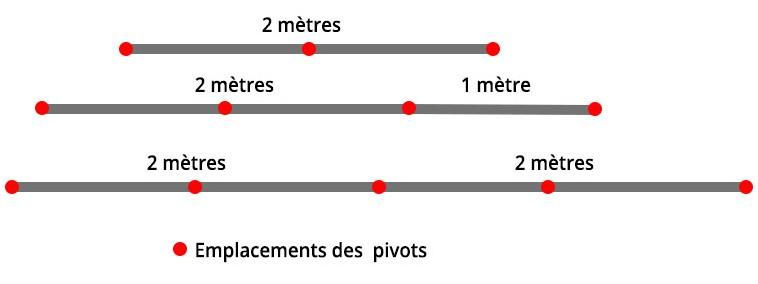 emplacement pivot lineaire veranda led